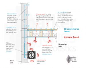 Sound insulation - airborne and structure-borne sound transmission. Simple diagram to explain this acoustic design concept.