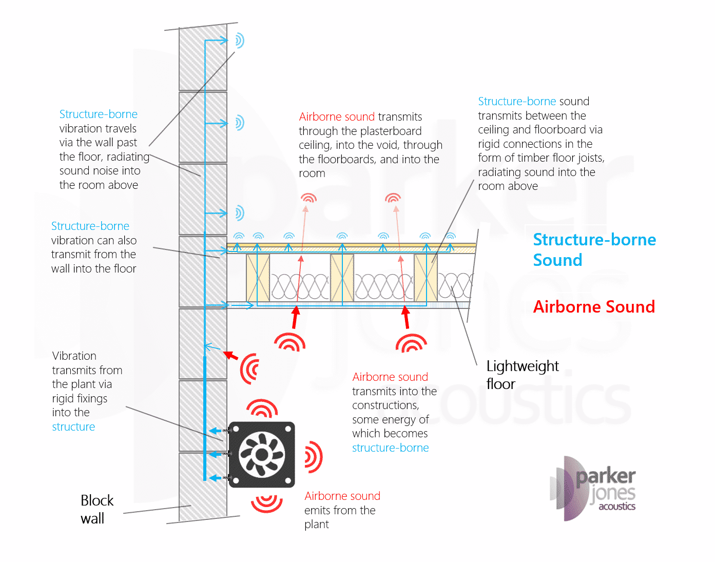 Sound insulation - airborne and structure-borne sound transmission. Simple diagram to explain this acoustic design concept.