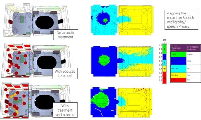 Speech intelligibility acoustic modelling in an open plan office