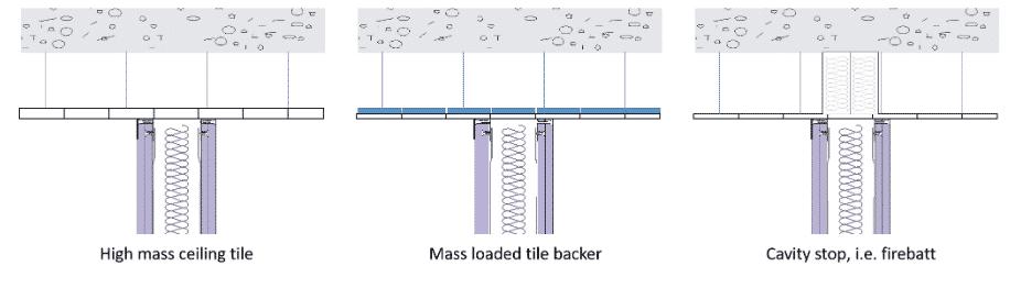 Head detail - sound insulation