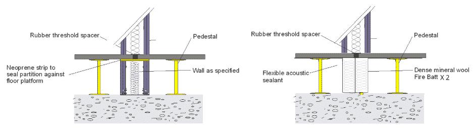 Raised floor detail - sound insulation